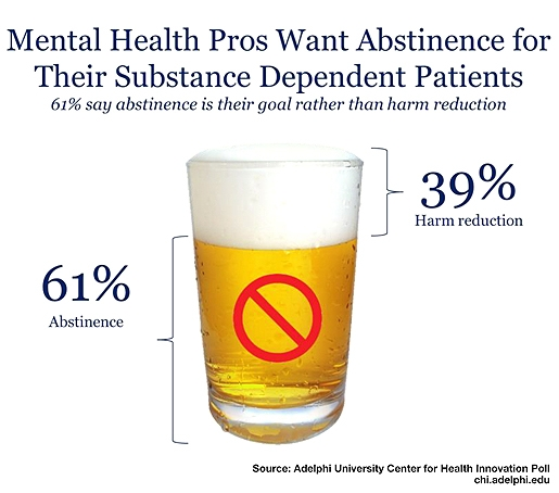 CHI Poll on Addictions and Treatment: Mental Health Pros Want Abstinence for Their Substance Dependent Patients