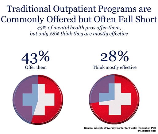 CHI Poll on Addictions and Treatment: Traditional Outpatient Programs are Commonly Offered but Often Fall Short