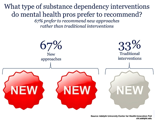 CHI Poll on Addictions and Treatment: What type of substance dependency interventions do mental health pros prefer to recommend?